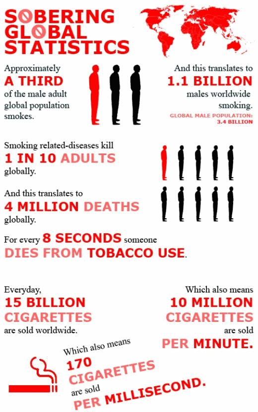 the shocking statistics of tobacco related deaths and its effects Passive smoking means breathing other irritant effects of passive smoking do smoke are at increased risk of a range of tobacco-related diseases and.