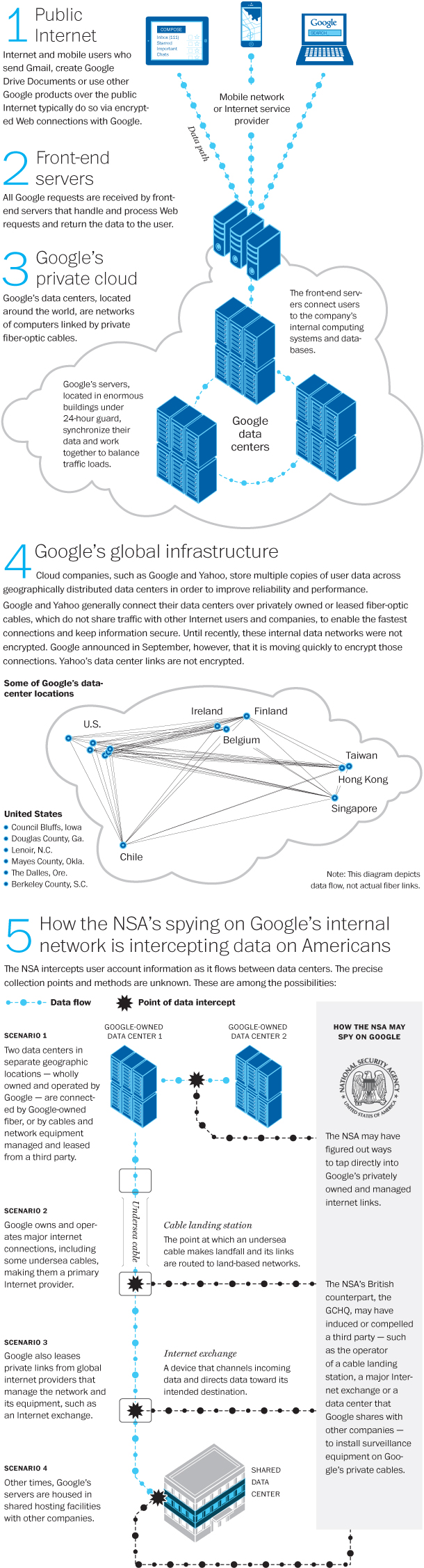 NSA_private_Google