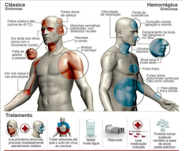 Dengue-Sintomas
