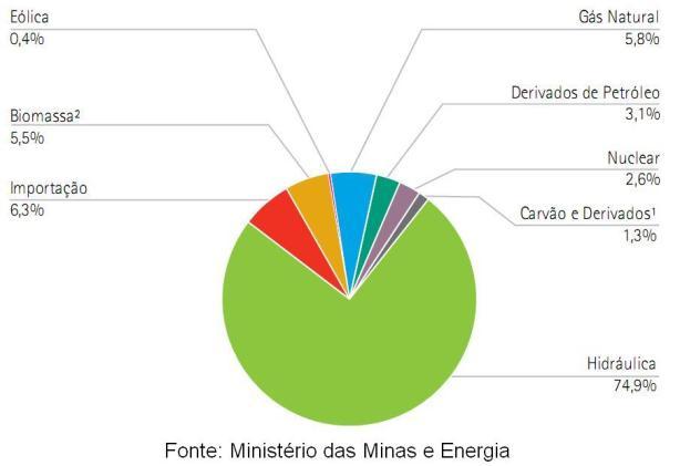 Oferta_energia_el_trica_no_Brasil